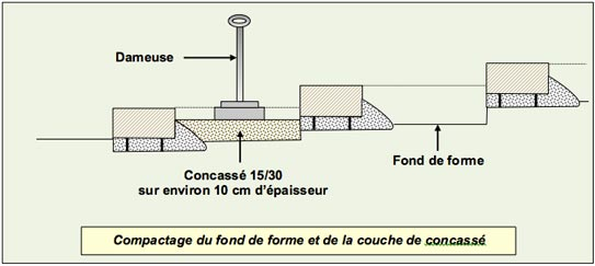 Gradines Paysageres - Compactage Fond Forme Concasse - Professionnels A Domicile