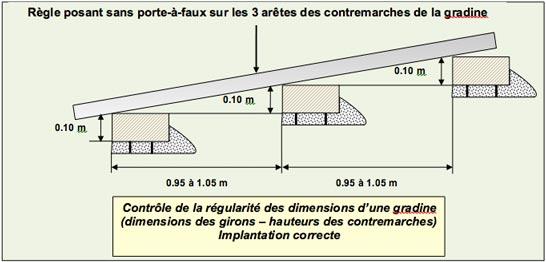 Gradines Paysageres - Controle Dimensions - Professionnels A Domicile