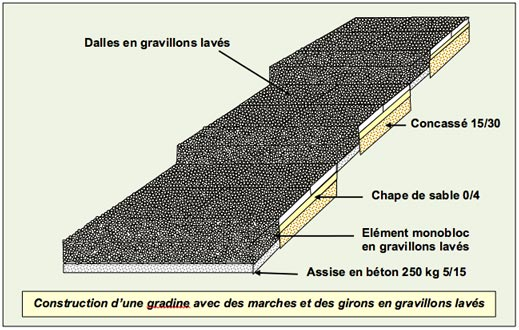 Gradines Paysageres - Gravillons Laves - Professionnels A Domicile