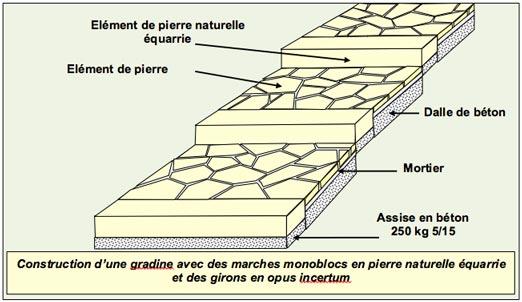 Gradines Paysageres - Marches Monoblocs Pierres Naturelles - Professionnels A Domicile