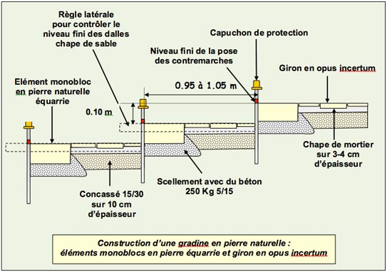 Gradines Paysageres - Pierres Naturelles Opus Incertum - Professionnels A Domicile