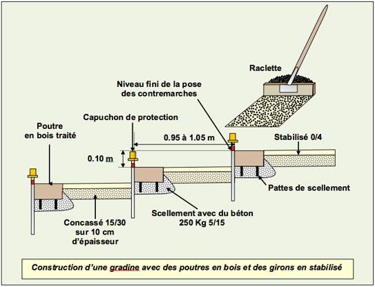 Gradines Paysageres - Poutres Bois Girons Stabilise - Professionnels A Domicile