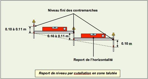 Gradines Paysageres - Report Niveau Cutellation - Professionnels A Domicile