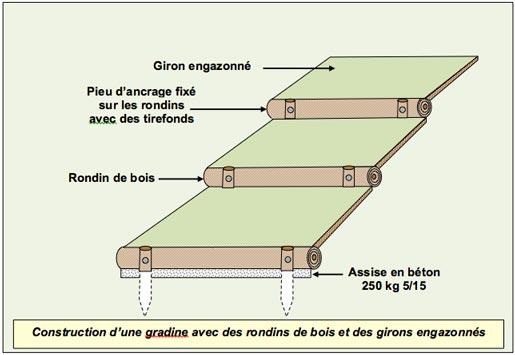 Gradines Paysageres - Rondins Bois Girons Engazonnes - Professionnels A Domicile
