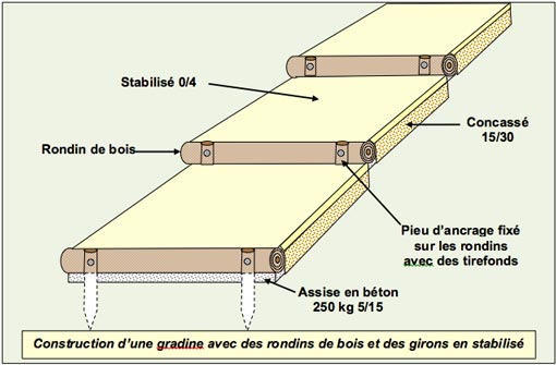 Gradines Paysageres - Rondins Bois Girons Stabilise - Professionnels A Domicile