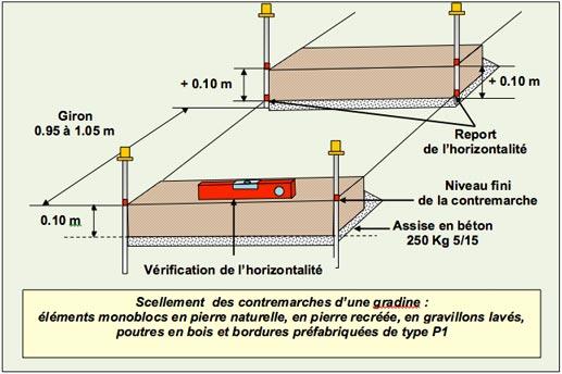 Gradines Paysageres - Scellement Elements Monoblocs - Professionnels A Domicile