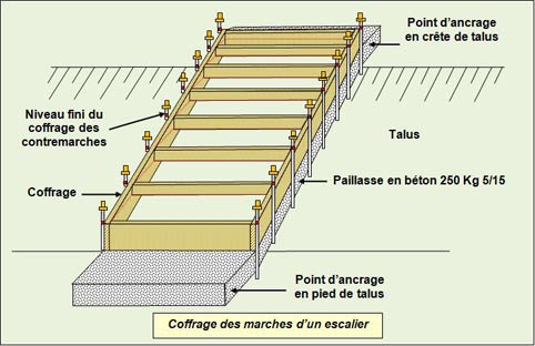 coffrage-marches-escalier - Professionnels A Domicile