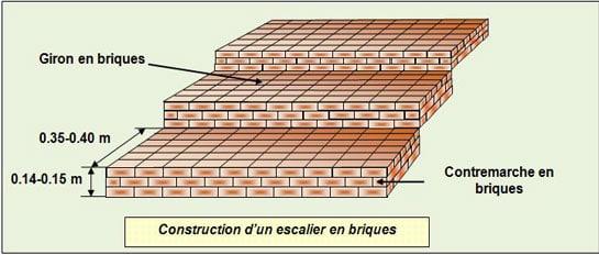 construction-escalier-briques - Professionnels A Domicile