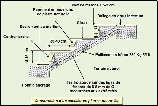 construction-escalier-pierres-naturelles - Professionnels A Domicile