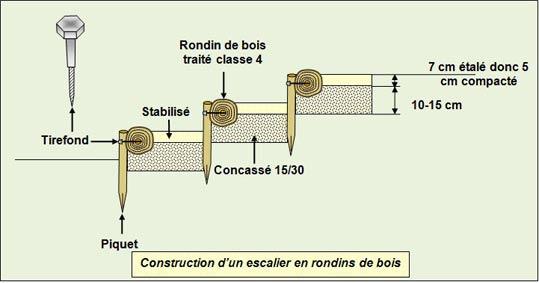 construction-escalier-rondins - Professionnels A Domicile