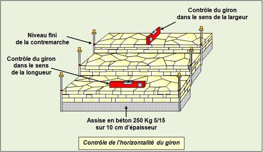 contrôle-horizontalité-escalier - Professionnels A Domicile