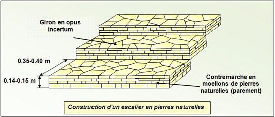 escalier-construction-pierre-naturelle - Professionnels A Domicile