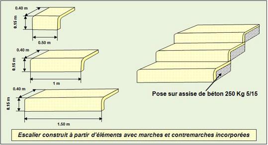 escalier-marches-contremarches - Professionnels A Domicile