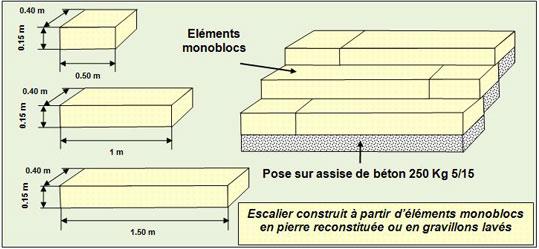 escalier-monoblocs-pierre-naturelle - Professionnels A Domicile