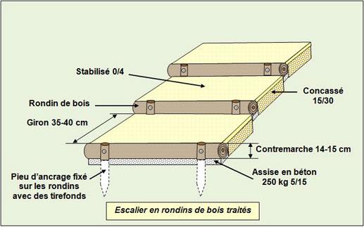 escalier-rondins-bois - Professionnels A Domicile