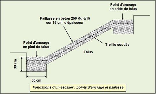 fondations-escalier - Professionnels A Domicile