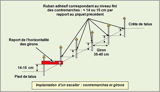 implantation-escalier-contremarches-girons - Professionnels A Domicile