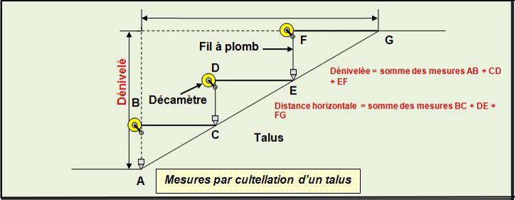mesures-cultellation-talus-escalier - Professionnels A Domicile