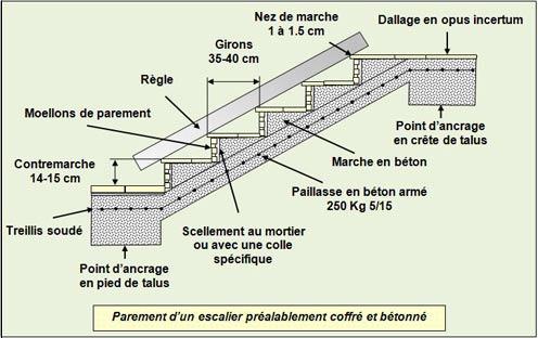 parement-escalier-coffré-betonné