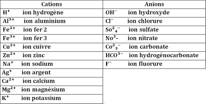 cations-anions - Professionnels A Domicile