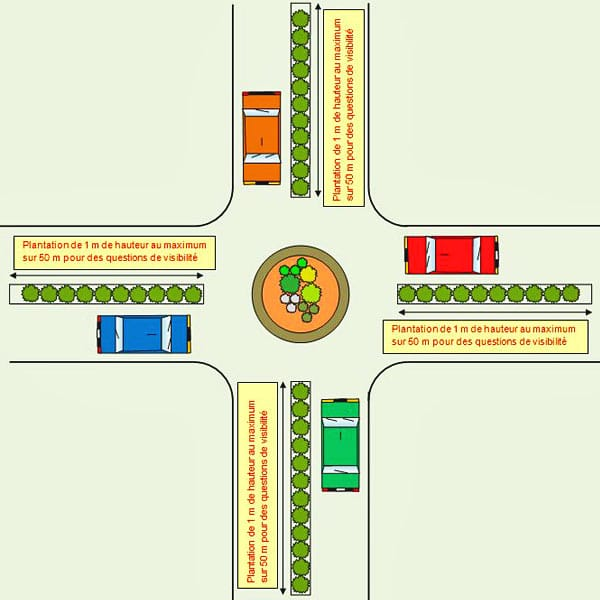 distance-plantation-carrefours - Professionnels A Domicile