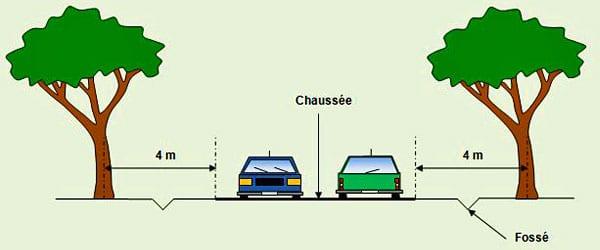 distance-plantation-chaussée - Professionnels A Domicile