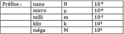 préfixes - Professionnels A Domicile