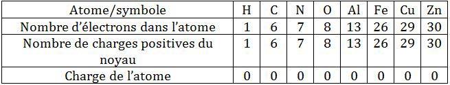 symboles-atomes - Professionnels A Domicile