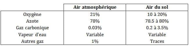 tableau-air-sol-atmosphérique