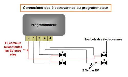 arrosage/connexions-electrovannes-programmateur - Professionnels A Domicile