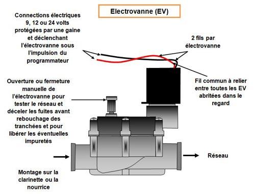 arrosage/electrovanne-EV - Professionnels A Domicile