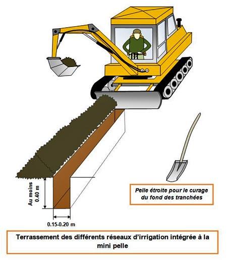 arrosage/terrassement-irrigation-mini-pelle - Professionnels A Domicile