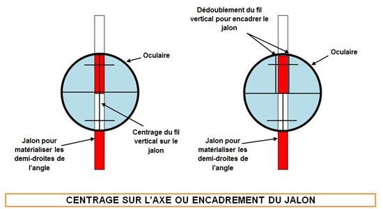 centrage-axe-encadrement-jalon - Professionnels A Domicile