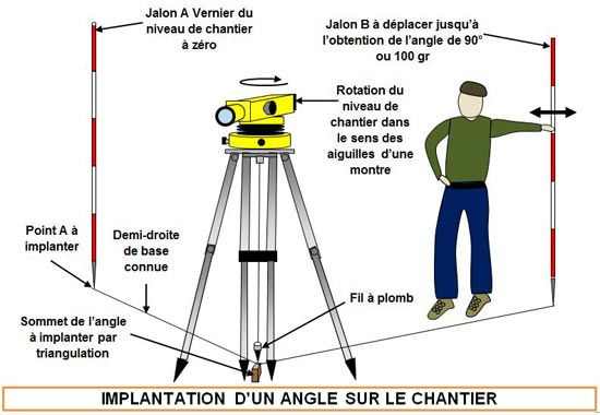 implantation-angle-chantier - Professionnels A Domicile