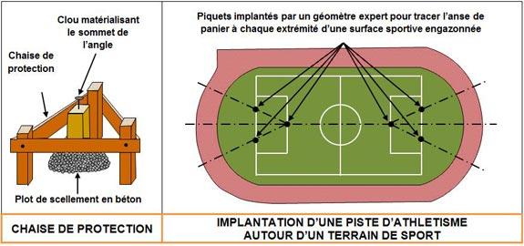 implantation-piste-athlétisme - Professionnels A Domicile