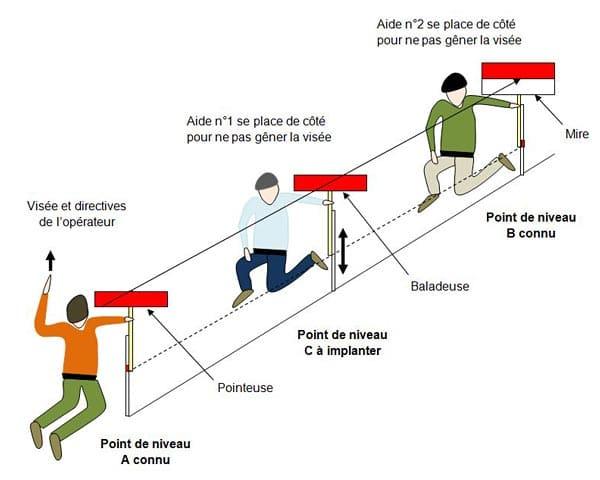 implantation-point-niveau-baladeuse - Professionnels A Domicile
