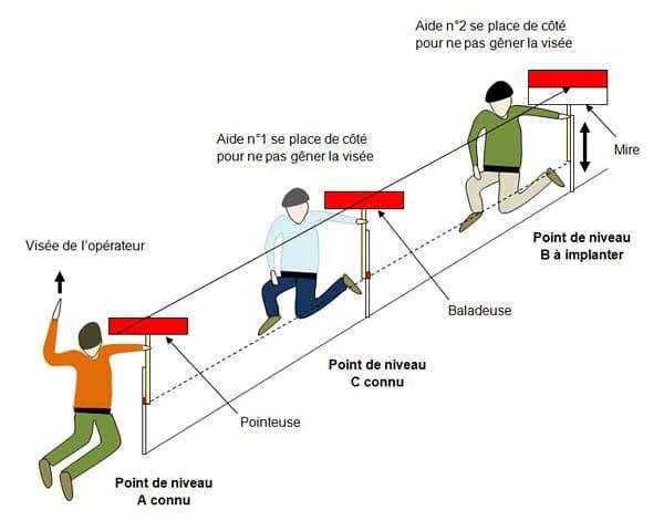 implantation-point-niveau-mire - Professionnels A Domicile