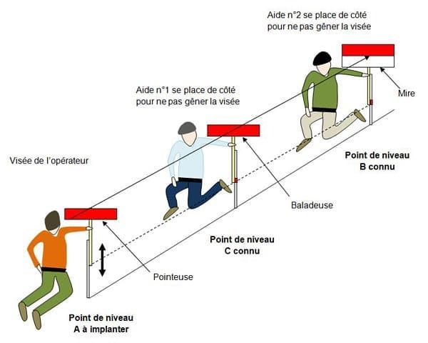 implantation-point-niveau-pointeuse - Professionnels A Domicile