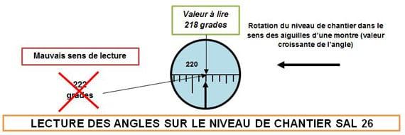 lecture-angles-niveau-chantier-SAL26 - Professionnels A Domicile