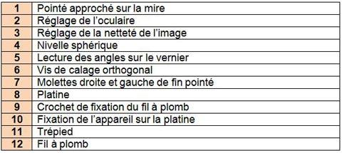 légendes-niveau-chantier-SAL26b - Professionnels A Domicile
