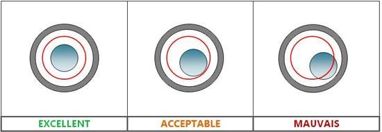 réglage-nivelle-sphérique - Professionnels A Domicile