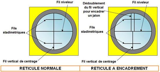 réglage-réticule-niveau-chantier - Professionnels A Domicile