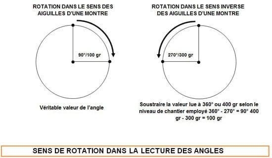 sens-rotation-lecture-angles - Professionnels A Domicile
