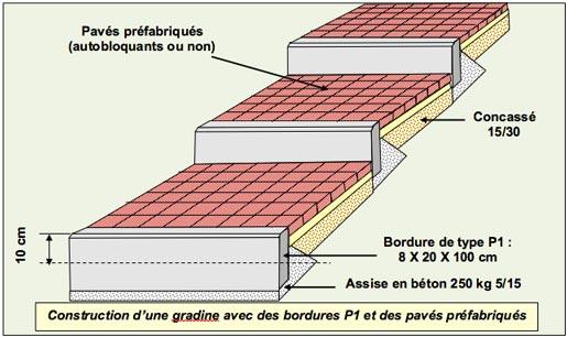 La construction de gradines paysagères - Professionnels à Domicile