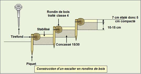 DOSSIER TECHNIQUE : CONSTRUCTION DES ESCALIERS