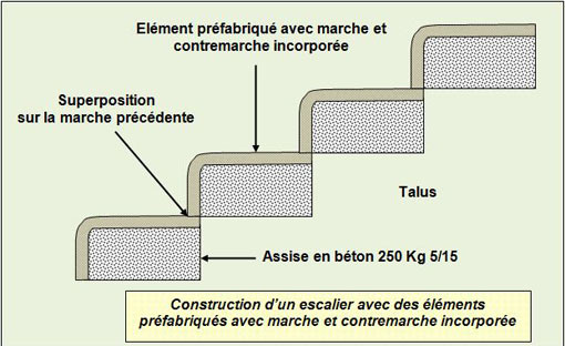 dalles préfabriquées béton