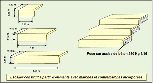 dossier technique construction des escaliers. Black Bedroom Furniture Sets. Home Design Ideas