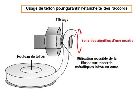 joint filasse ou teflon rouleau ptfe dutanchit ruban standard with joint filasse ou teflon. Black Bedroom Furniture Sets. Home Design Ideas